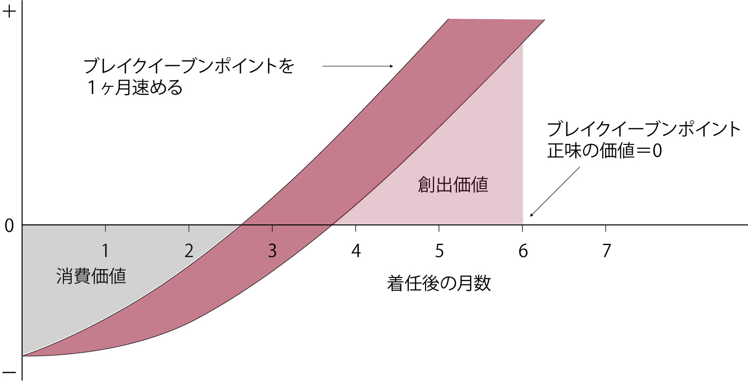オンボーディングの重要性 図1
